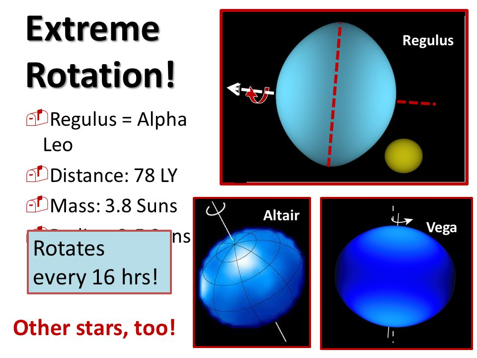 Extreme Rotation! Rotates every 16 hrs! Other stars, too!