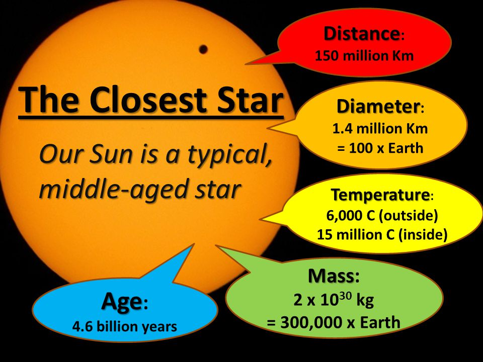 The Closest Star Our Sun is a typical, middle-aged star Age: Distance: