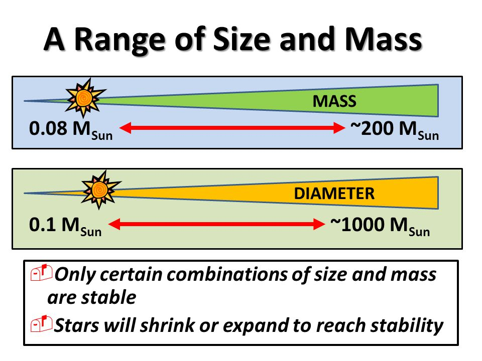 A Range of Size and Mass 0.08 MSun ~200 MSun 0.1 MSun ~1000 MSun