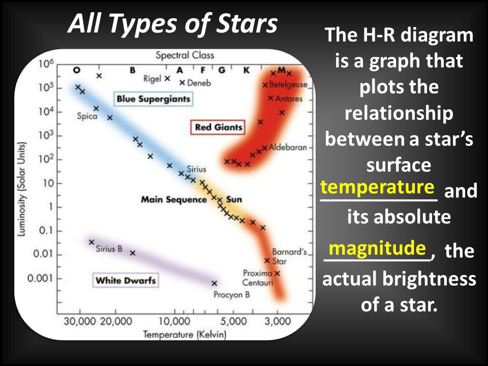__________, the actual brightness of a star.
