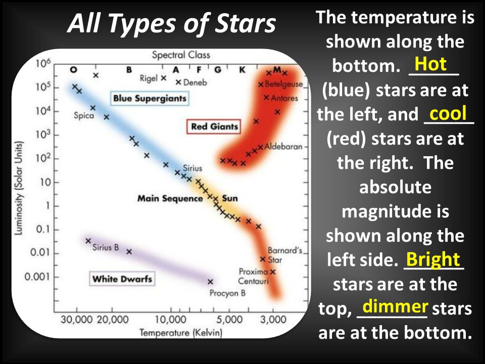 All Types of Stars Hot cool Bright