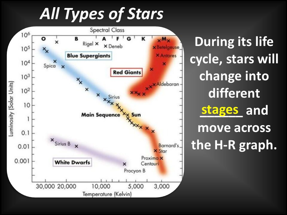 All Types of Stars During its life cycle, stars will change into different ______ and move across the H-R graph.