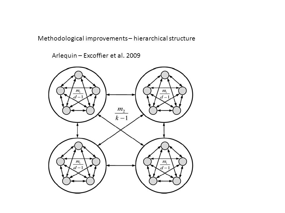 Methodological improvements – hierarchical structure