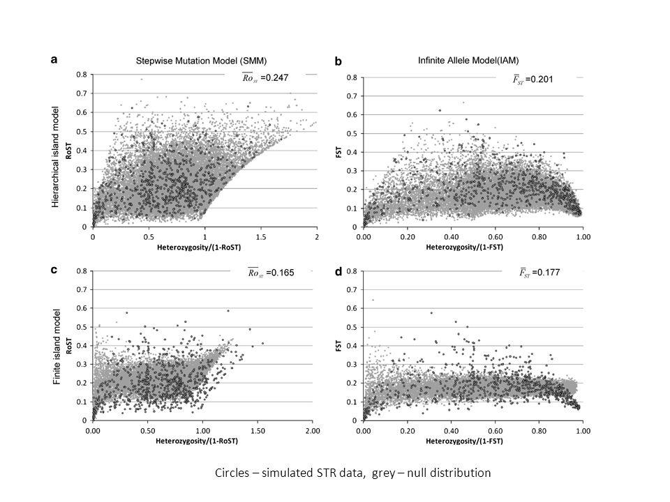 Circles – simulated STR data, grey – null distribution