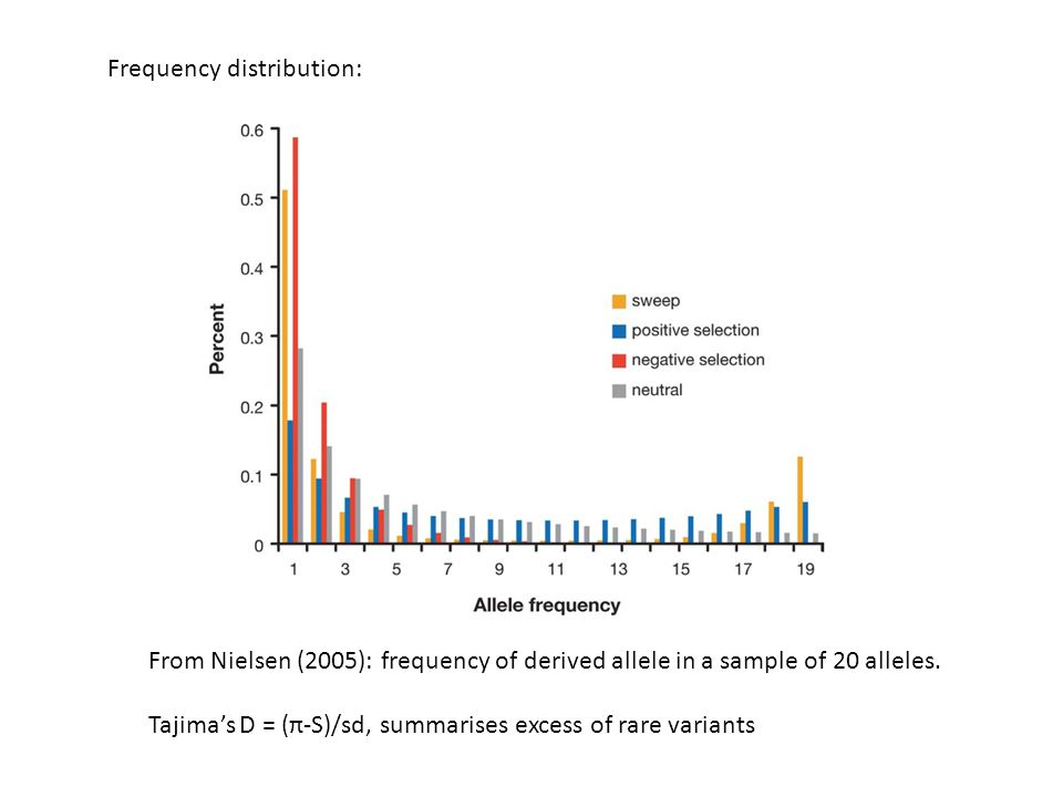Frequency distribution: