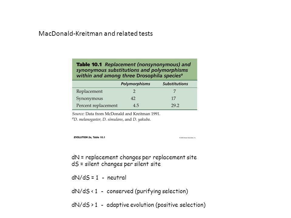 MacDonald-Kreitman and related tests