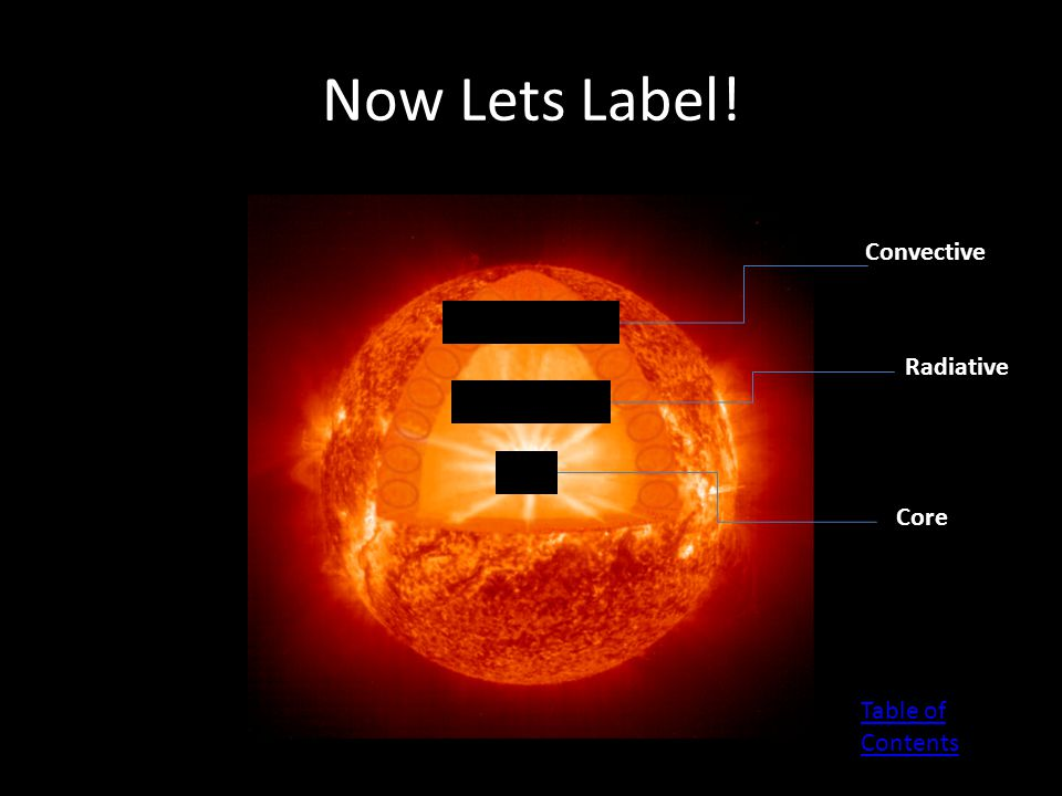 Now Lets Label! Convective Zone Radiative Zone Core Table of Contents