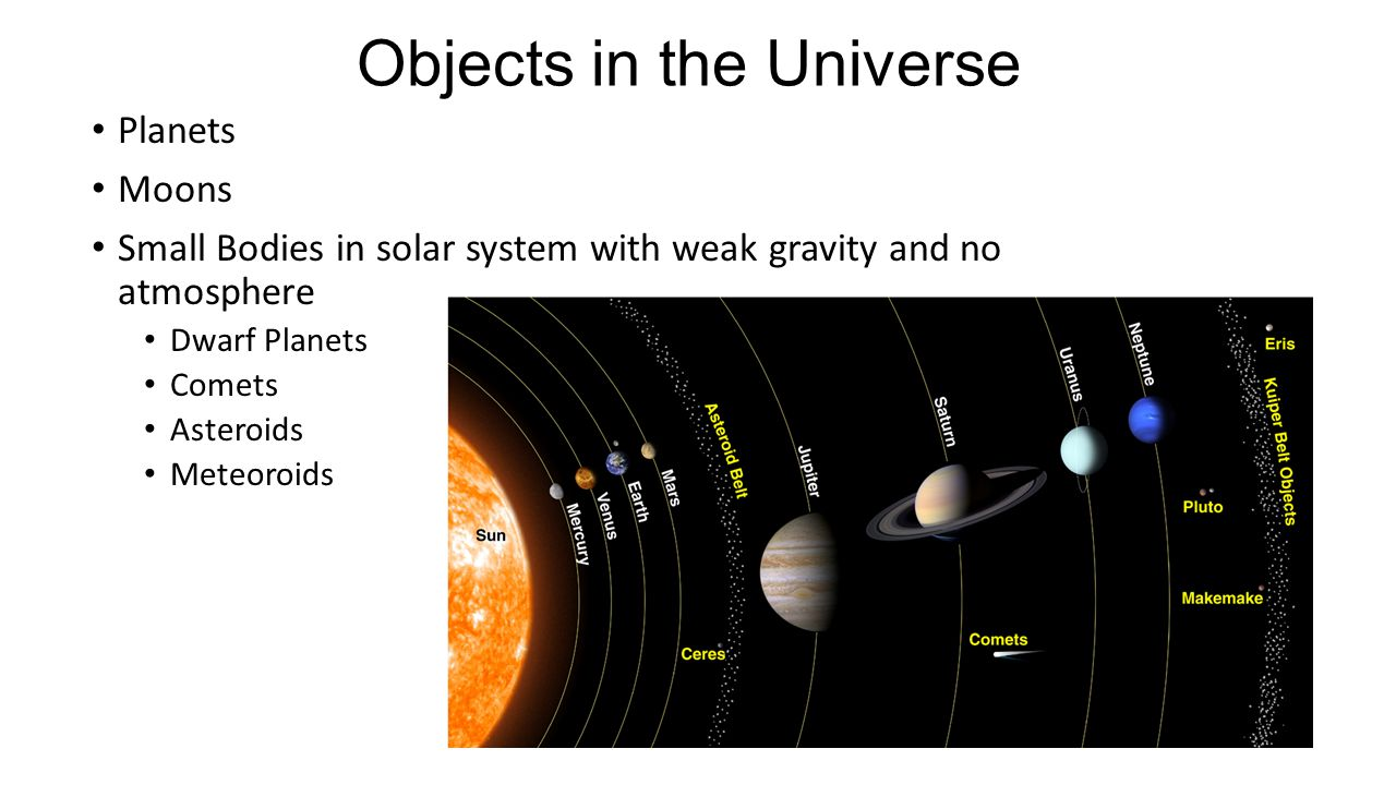 Objects in the Universe