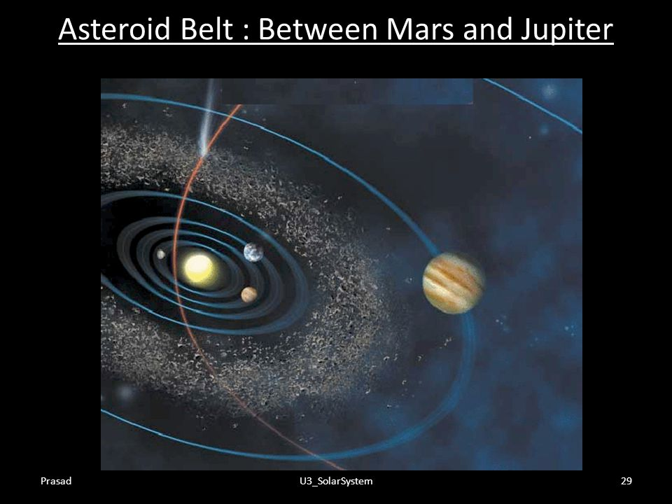 Asteroid Belt : Between Mars and Jupiter