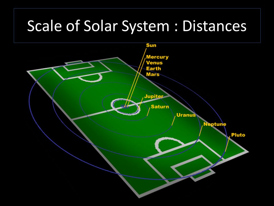 Scale of Solar System : Distances