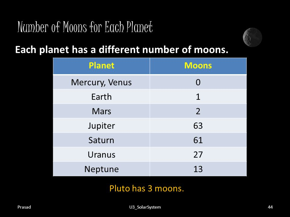 Number of Moons for Each Planet