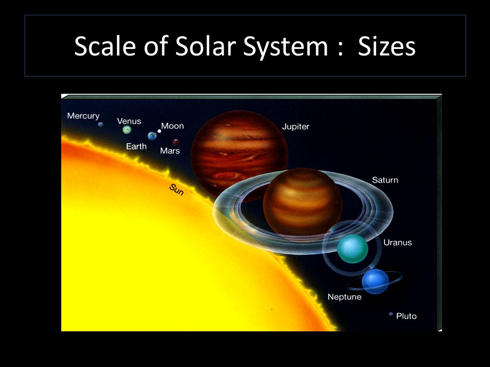 Scale of Solar System : Sizes