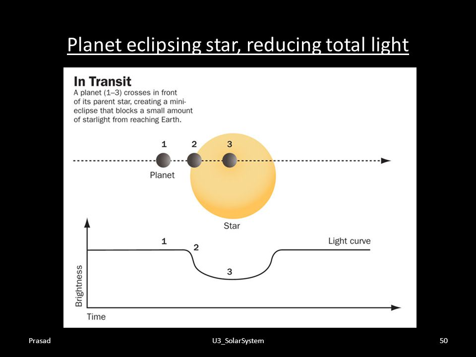 Planet eclipsing star, reducing total light