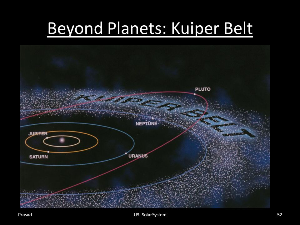 Beyond Planets: Kuiper Belt
