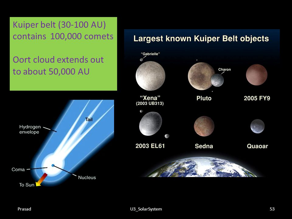 Kuiper belt (30-100 AU) contains 100,000 comets Oort cloud extends out