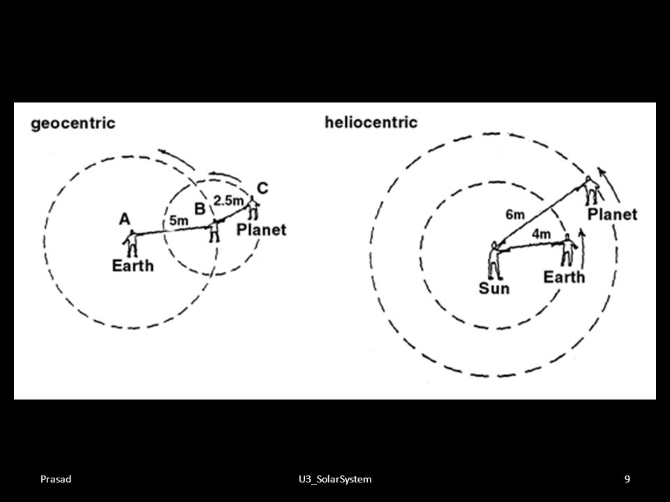 Prasad U3_SolarSystem