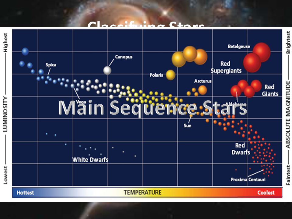 Main Sequence Stars Classifying Stars