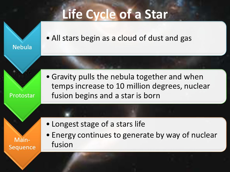 Life Cycle of a Star All stars begin as a cloud of dust and gas
