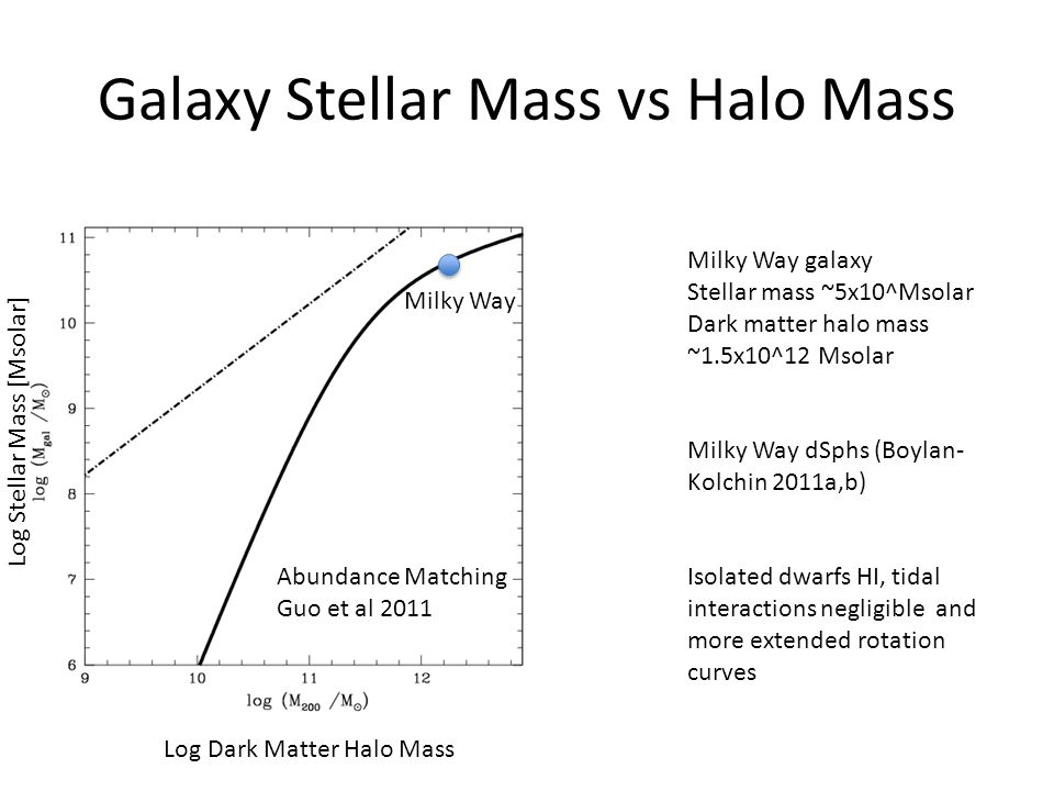 Galaxy Stellar Mass vs Halo Mass