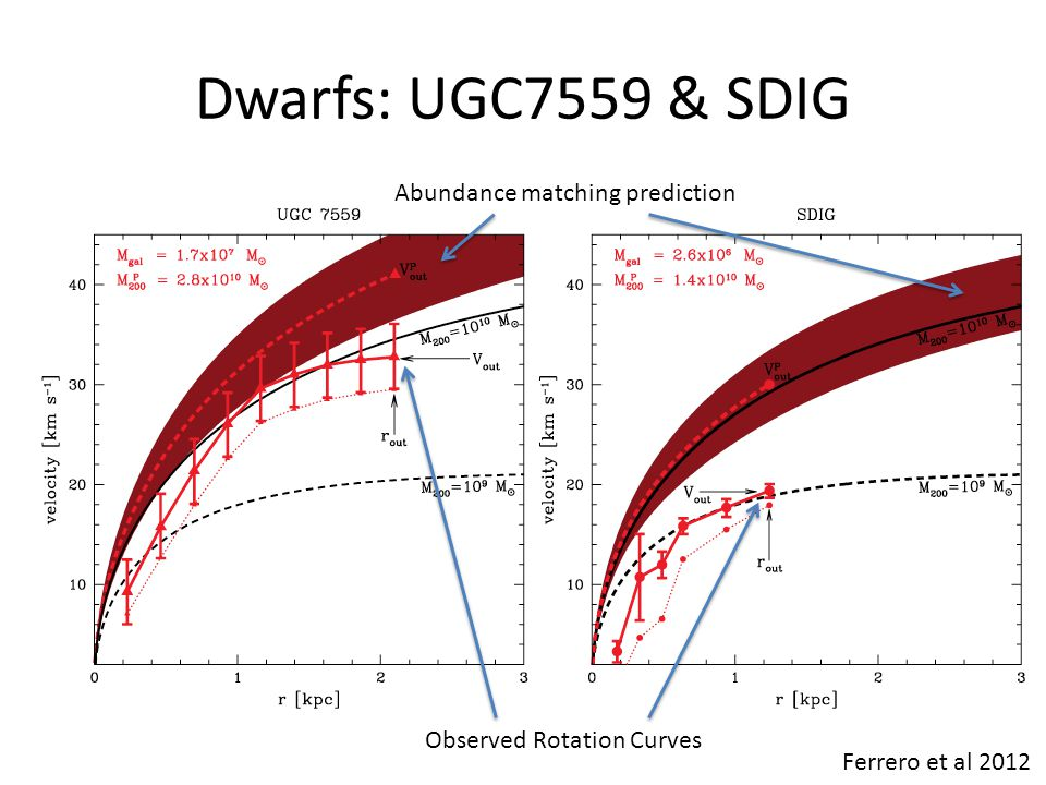 Dwarfs: UGC7559 & SDIG Abundance matching prediction