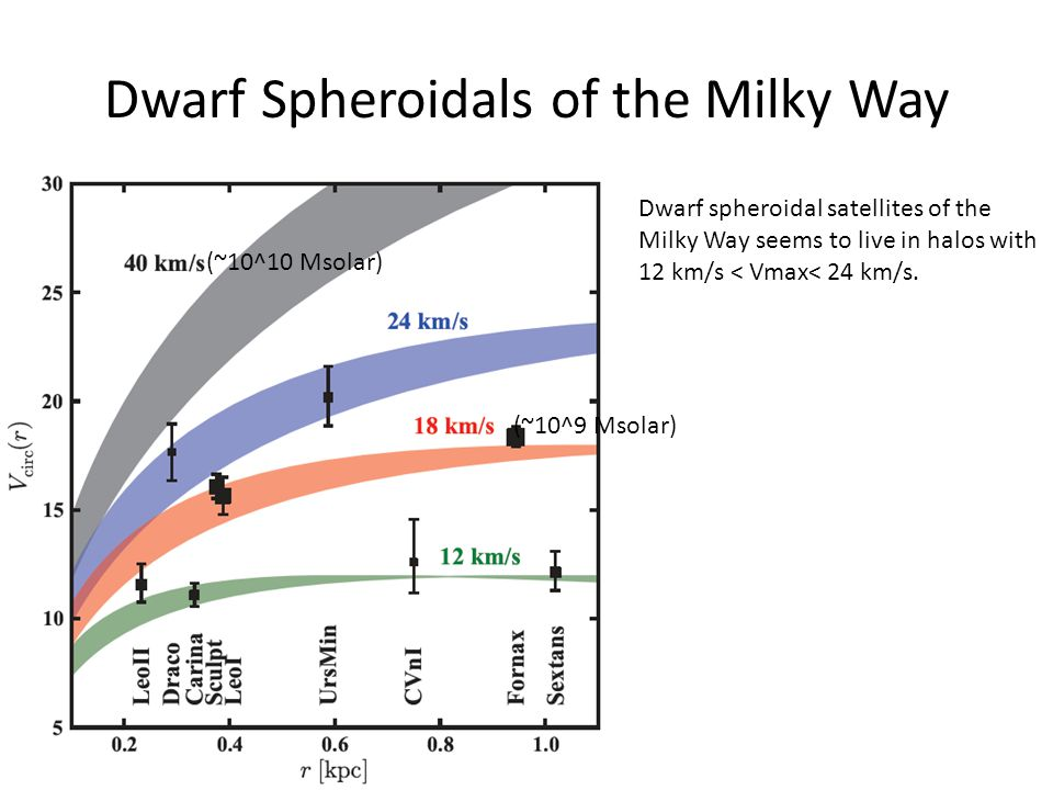 Dwarf Spheroidals of the Milky Way
