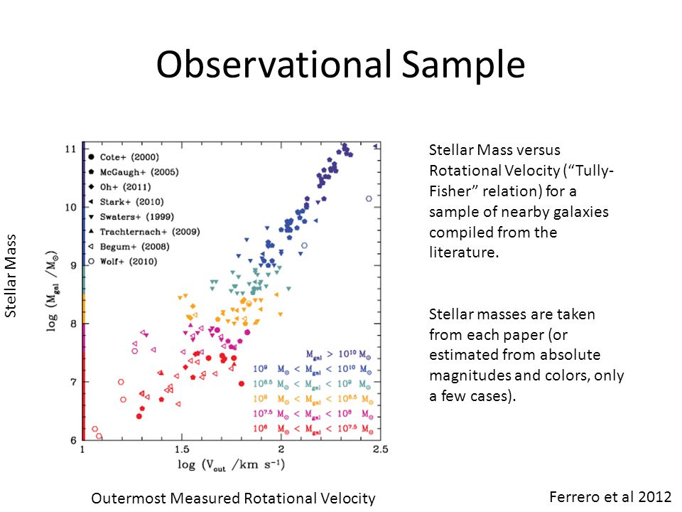 Observational Sample Stellar Mass versus Rotational Velocity ( Tully-Fisher relation) for a sample of nearby galaxies compiled from the literature.