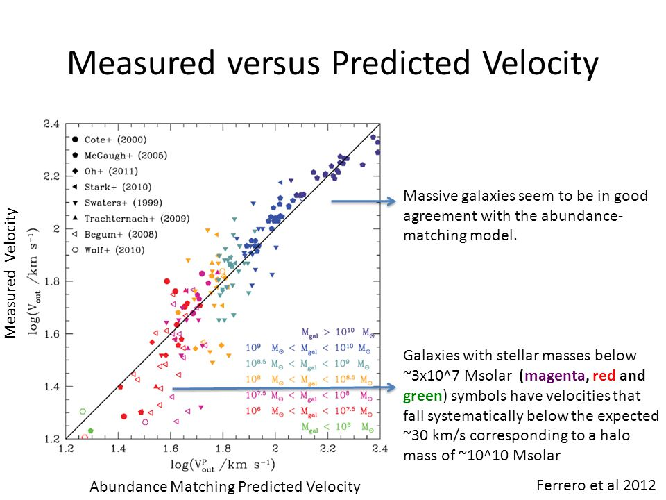 Measured versus Predicted Velocity