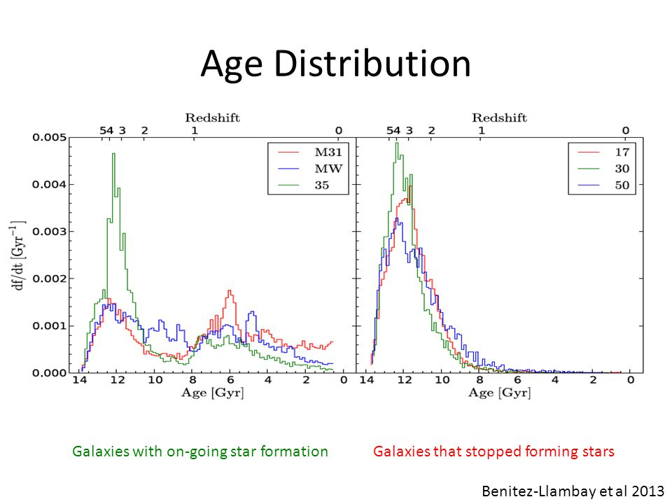 Age Distribution Galaxies with on-going star formation