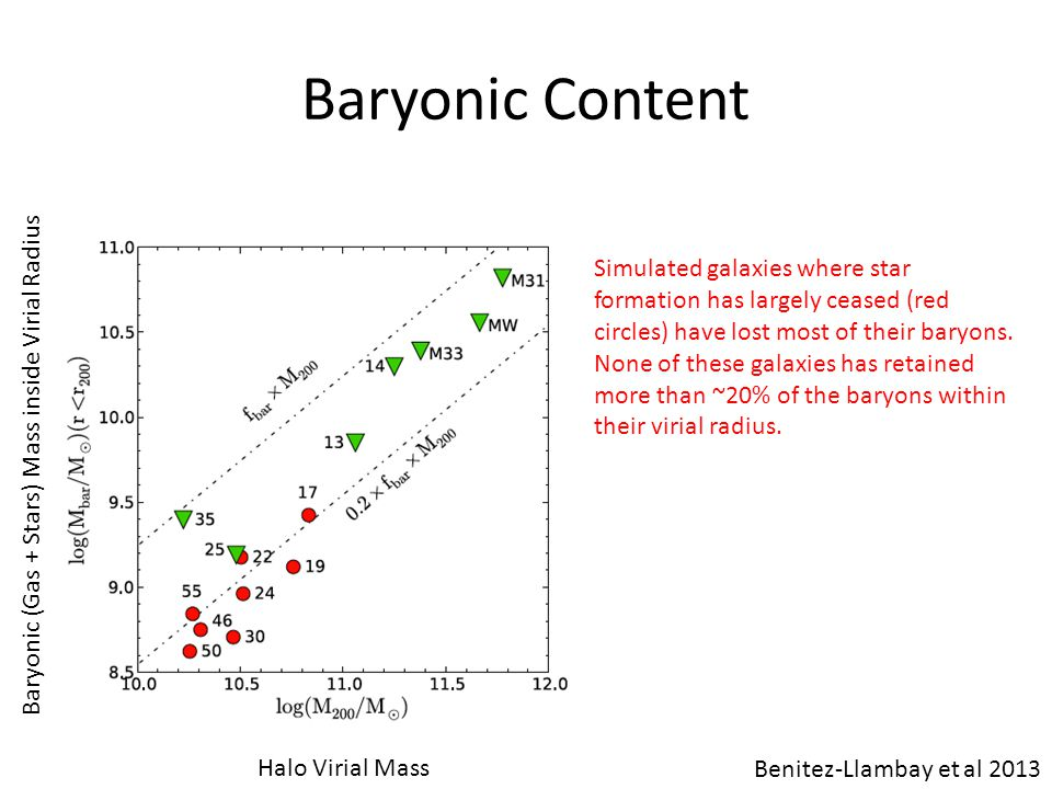 Baryonic Content Simulated galaxies where star