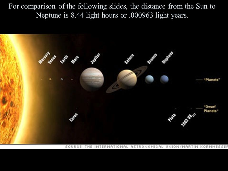 For comparison of the following slides, the distance from the Sun to Neptune is 8.44 light hours or .000963 light years.