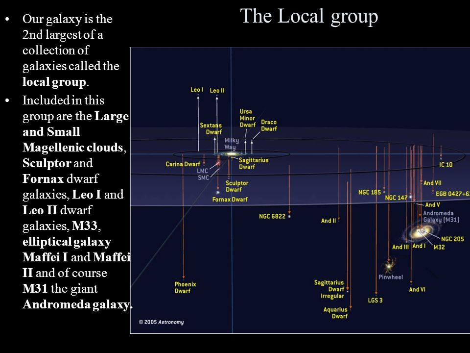 The Local group Our galaxy is the 2nd largest of a collection of galaxies called the local group.