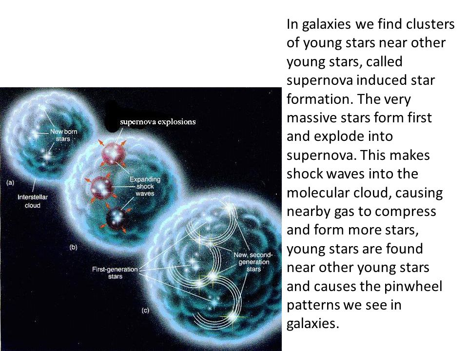 In galaxies we find clusters of young stars near other young stars, called supernova induced star formation.