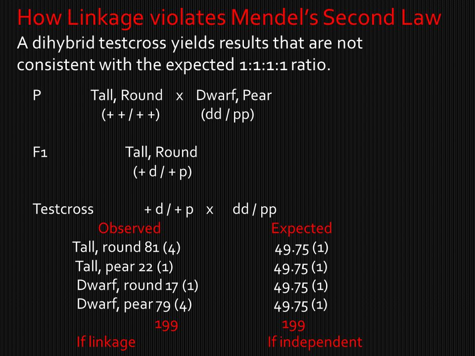 How Linkage violates Mendel's Second Law