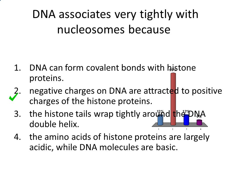 DNA associates very tightly with nucleosomes because