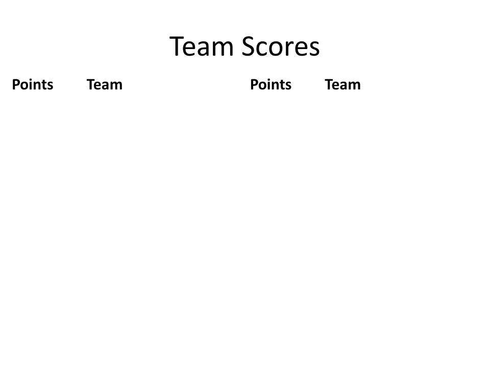 Team Scores Points Team
