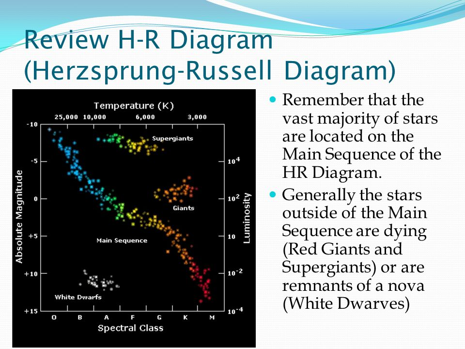 Lives of stars stellar evolution ppt video online download review h r diagram herzsprung russell diagram ccuart Gallery