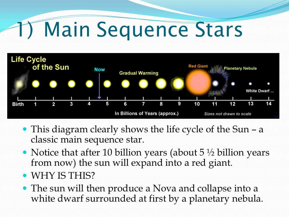 1) Main Sequence Stars This diagram clearly shows the life cycle of the Sun – a classic main sequence star.