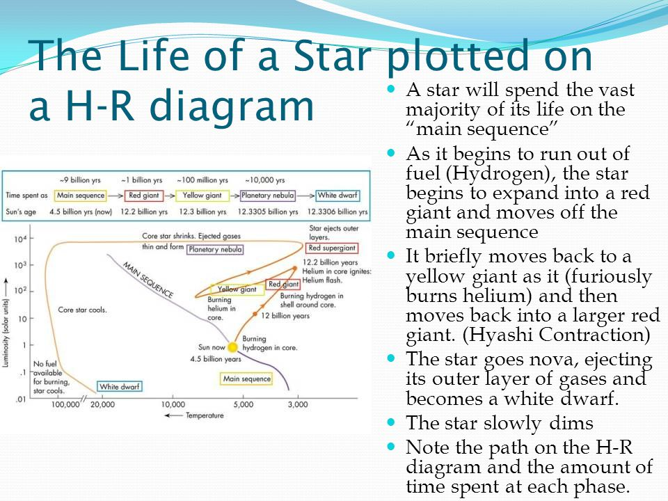 Lives of stars stellar evolution ppt video online download the life of a star plotted on a h r diagram ccuart Gallery