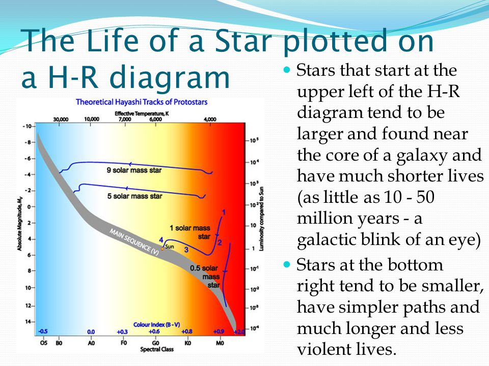 The Life of a Star plotted on a H-R diagram