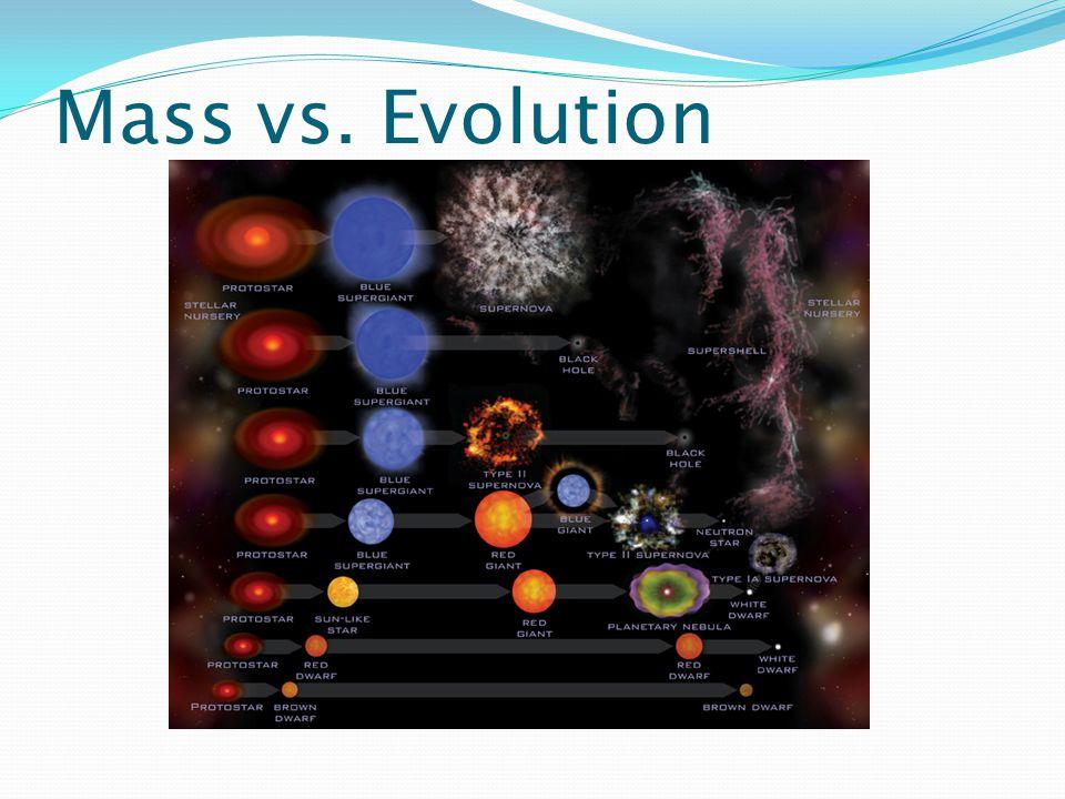 Mass vs. Evolution