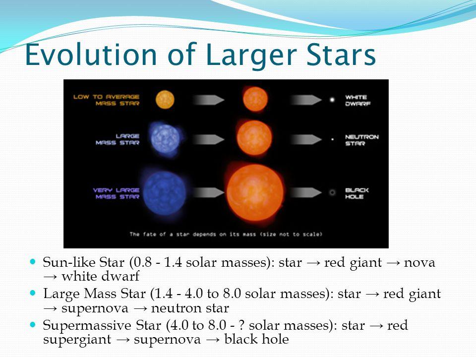 Evolution of Larger Stars