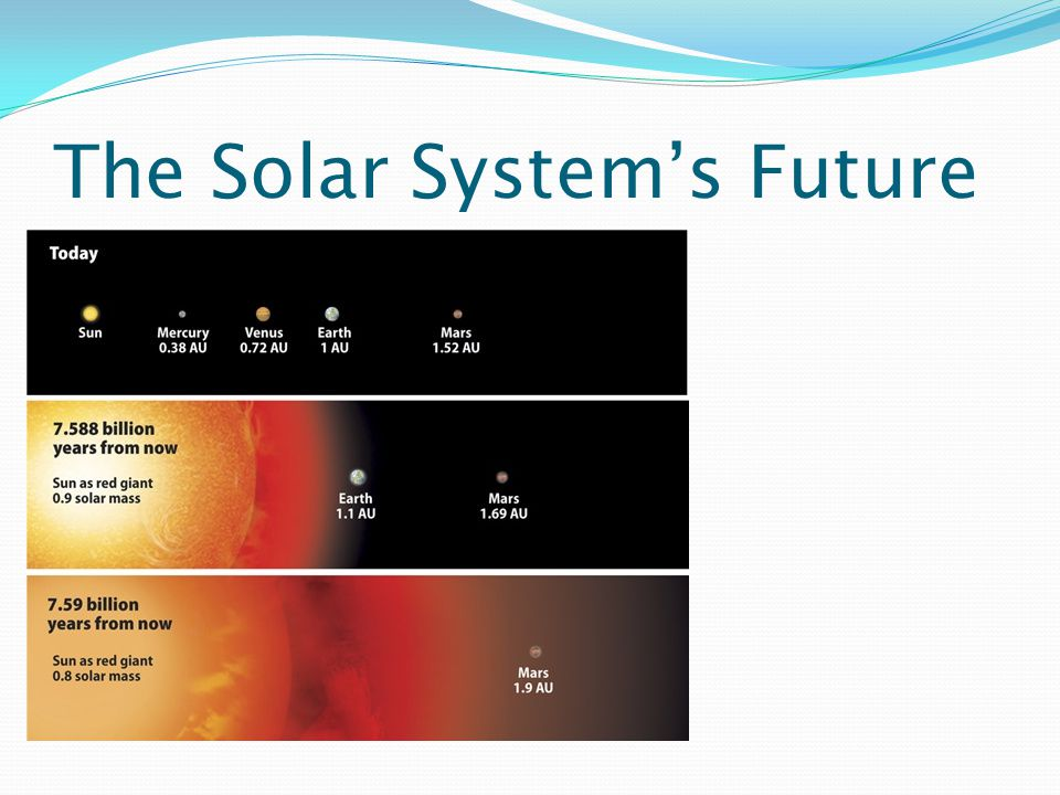 The Solar System's Future