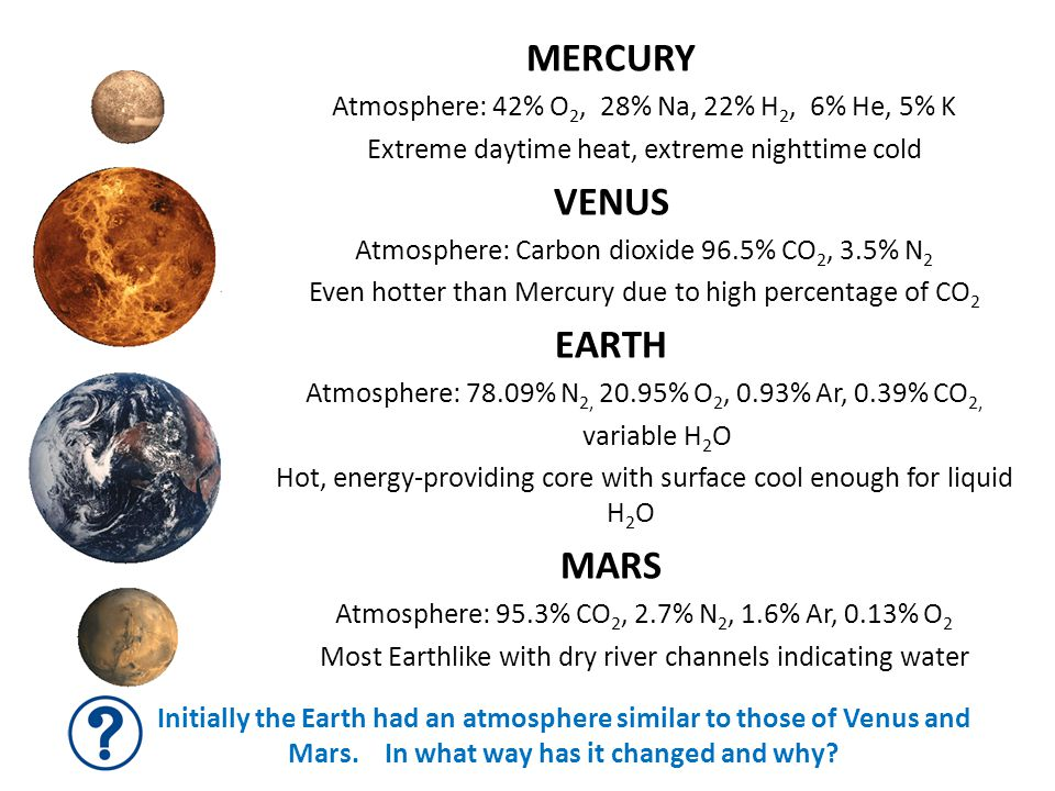 Mercury Venus EARTH Mars