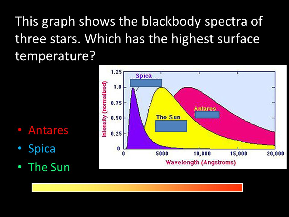 This graph shows the blackbody spectra of three stars