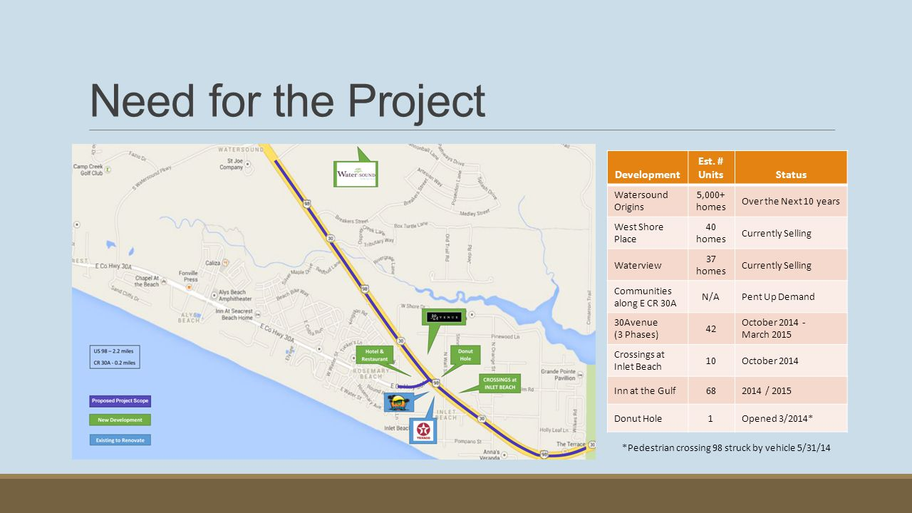 Need for the Project Development Est. # Units Status
