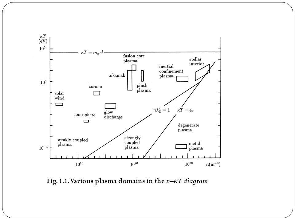Fig. 1.1. Various plasma domains in the n–κT diagram