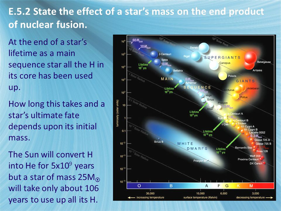E.5.2 State the effect of a star's mass on the end product of nuclear fusion.