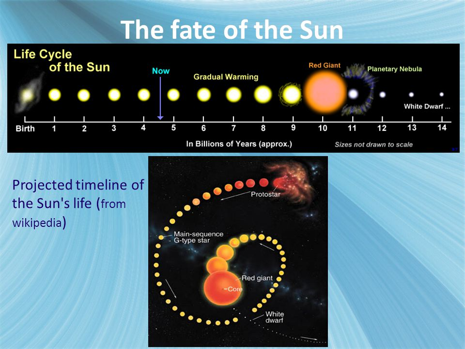 The fate of the Sun Projected timeline of the Sun s life (from wikipedia)