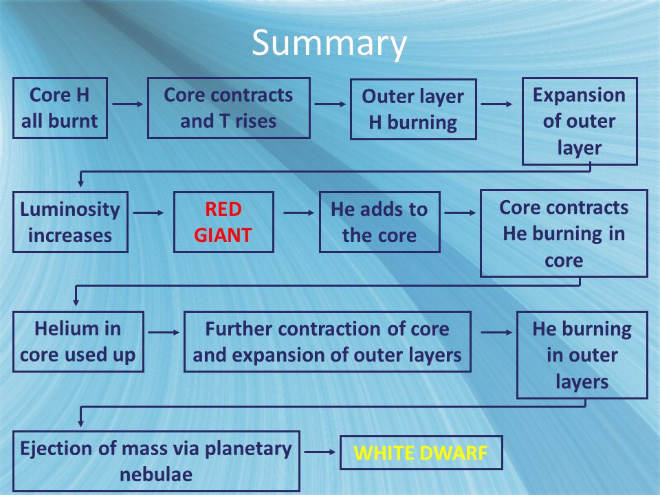 Summary Core H all burnt Core contracts and T rises