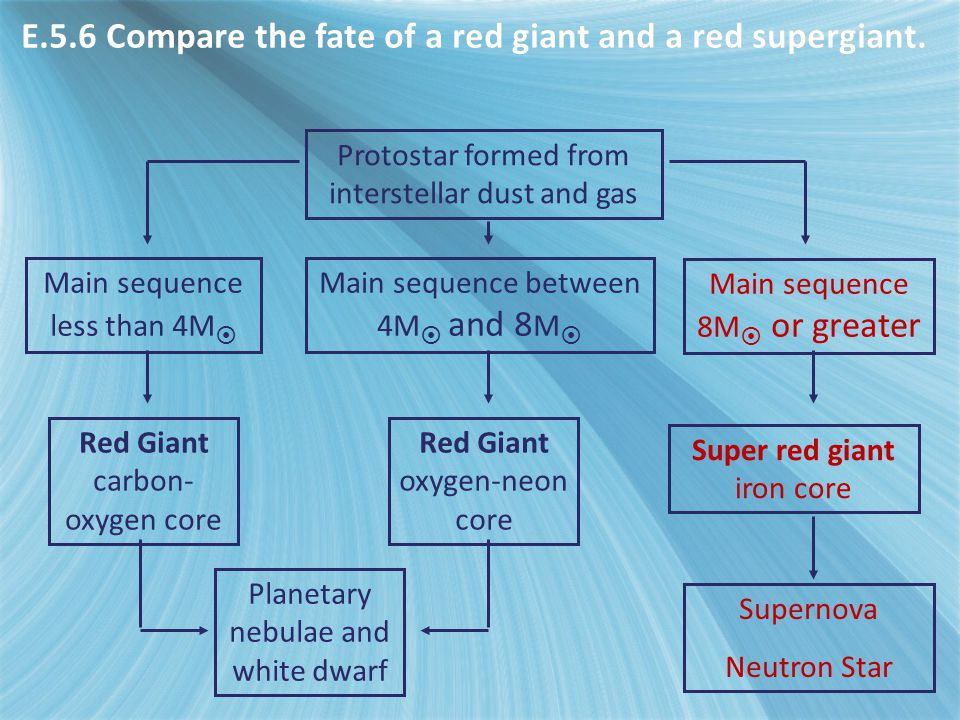 E.5.6 Compare the fate of a red giant and a red supergiant.